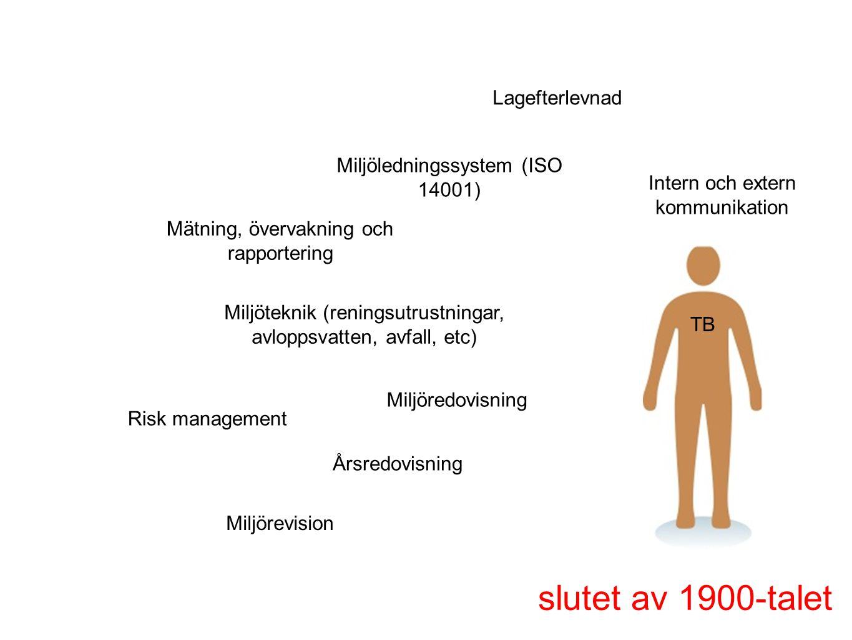 slutet av 1900-talet Lagefterlevnad Miljöledningssystem (ISO 14001)