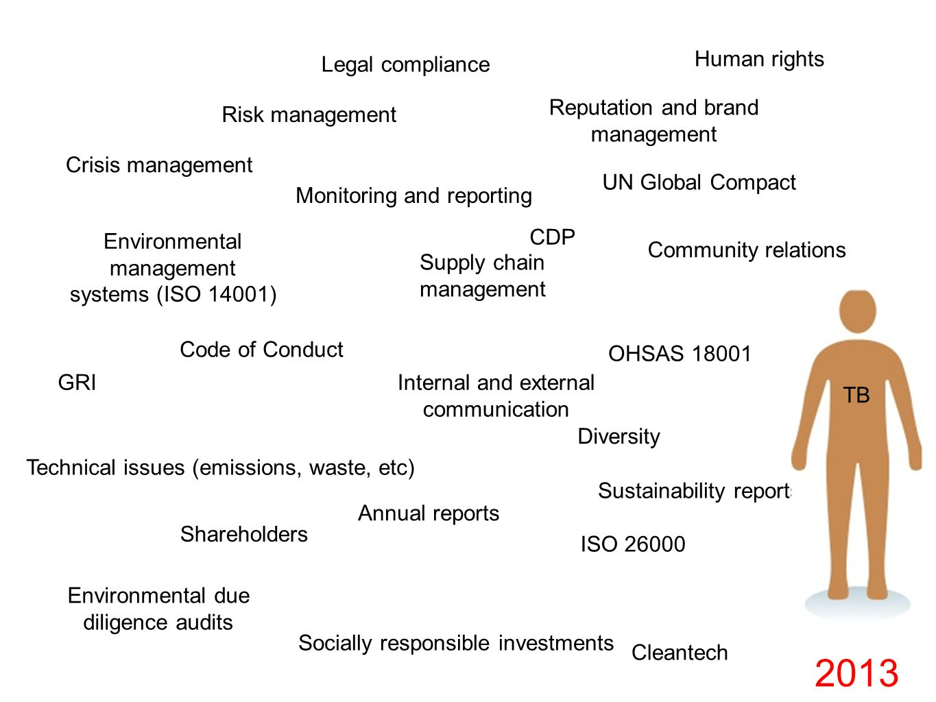 2013 Human rights Legal compliance Risk management