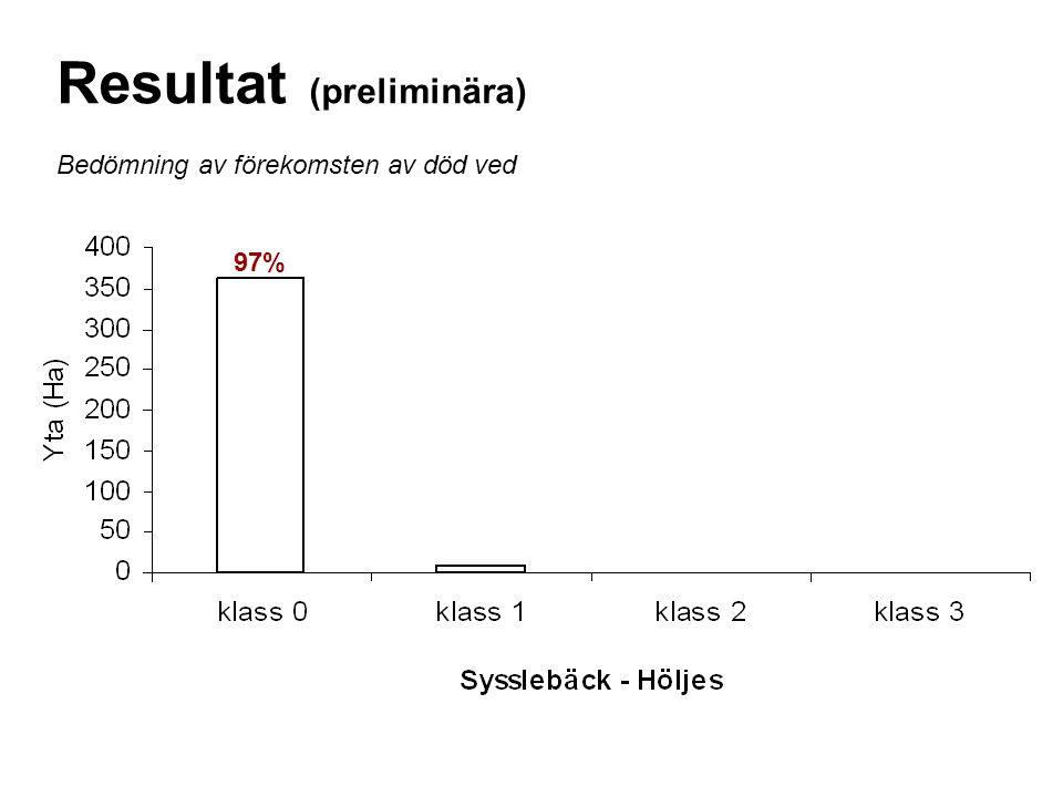 Resultat (preliminära)