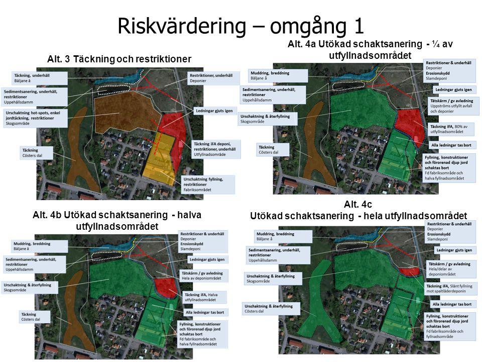 Riskvärdering – omgång 1