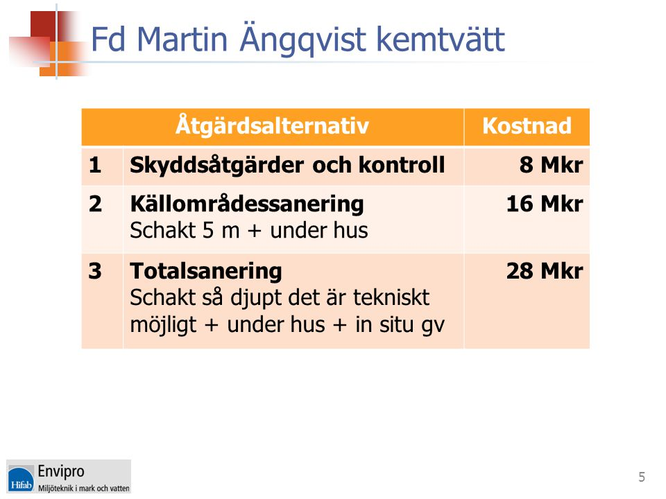 Fd Martin Ängqvist kemtvätt