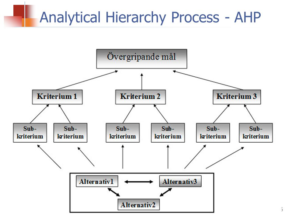 Analytical Hierarchy Process - AHP
