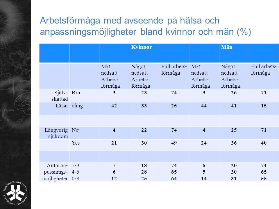 Arbetsförmåga med avseende på hälsa och anpassningsmöjligheter bland kvinnor och män (%)