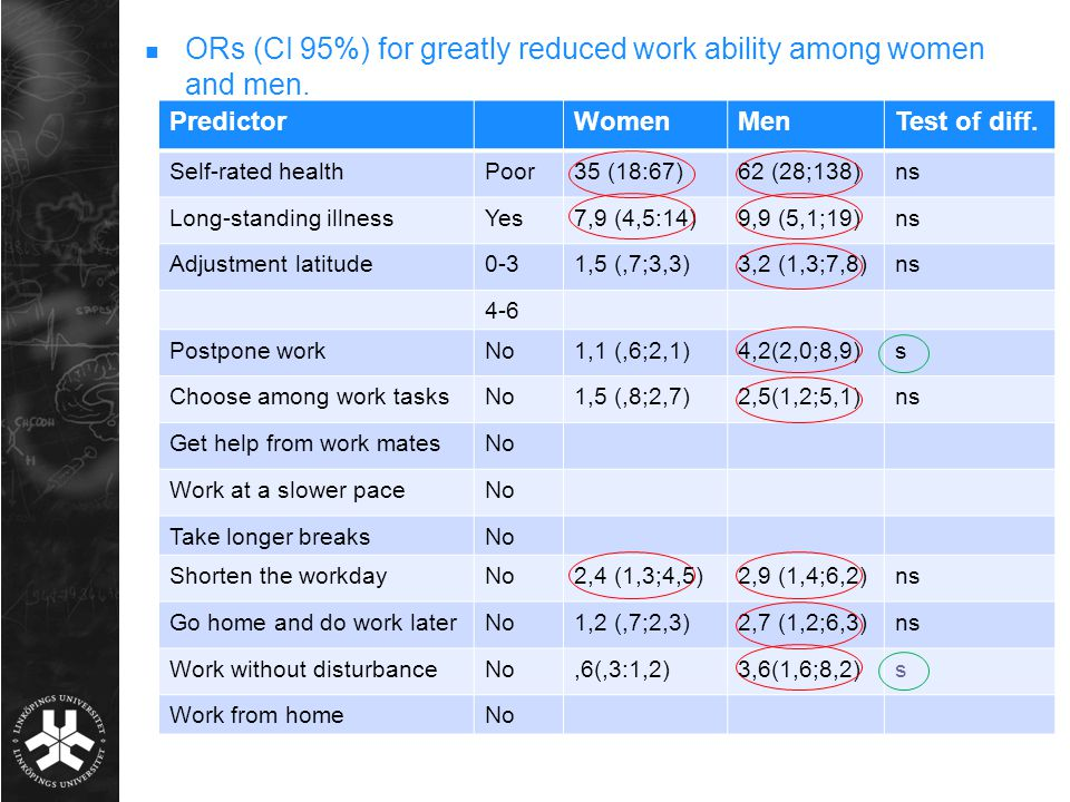 ORs (CI 95%) for greatly reduced work ability among women and men.