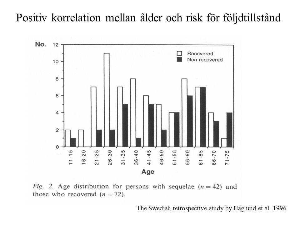 Positiv korrelation mellan ålder och risk för följdtillstånd