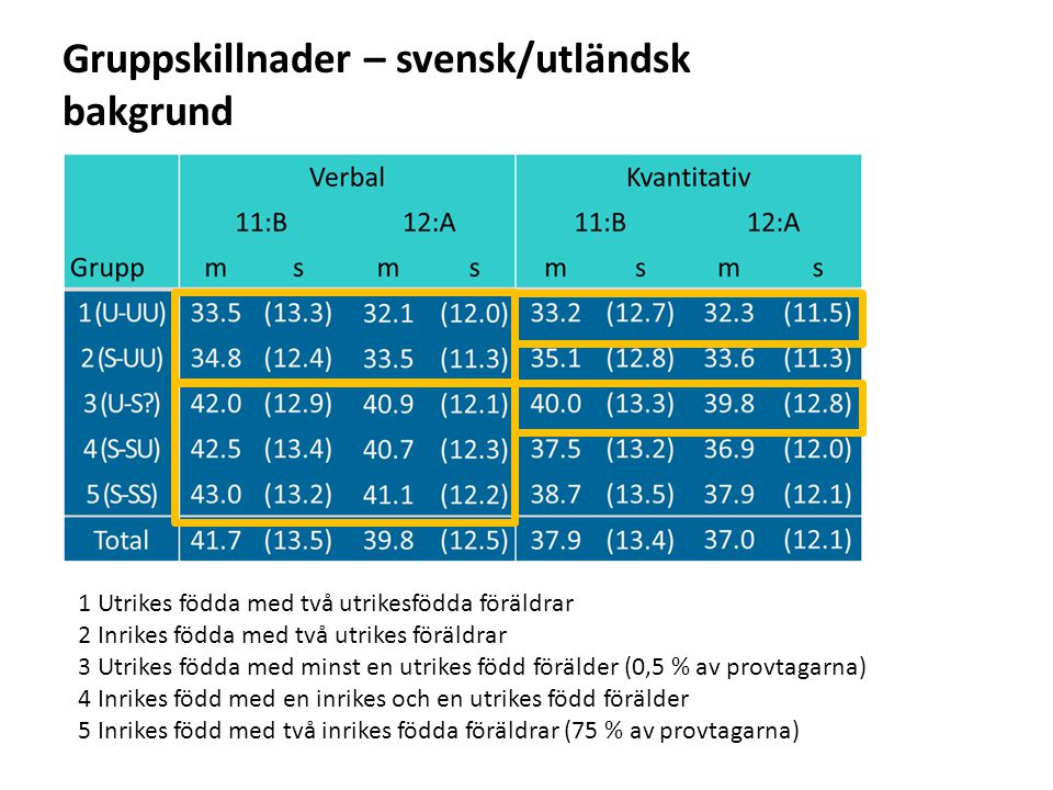 Gruppskillnader – svensk/utländsk bakgrund