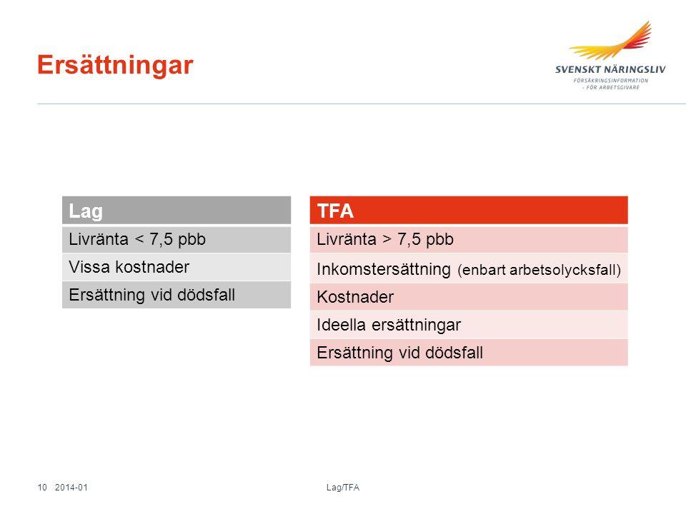 Ersättningar Lag TFA Livränta < 7,5 pbb Vissa kostnader