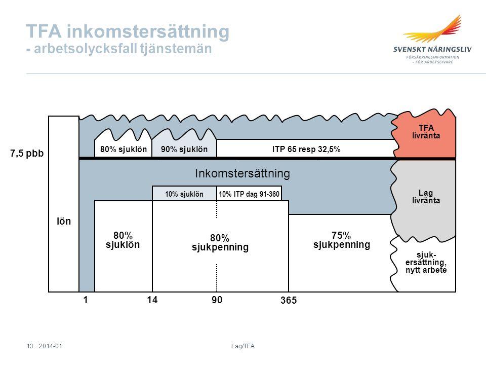TFA inkomstersättning - arbetsolycksfall tjänstemän