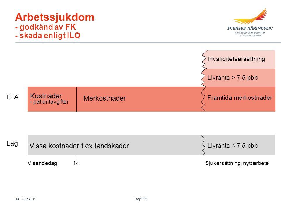 Arbetssjukdom - godkänd av FK - skada enligt ILO