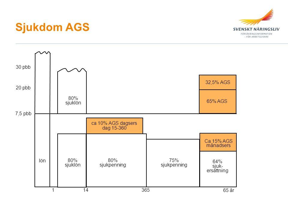 Sjukdom AGS 30 pbb 32,5% AGS 20 pbb 80% sjuklön 65% AGS 7,5 pbb lön