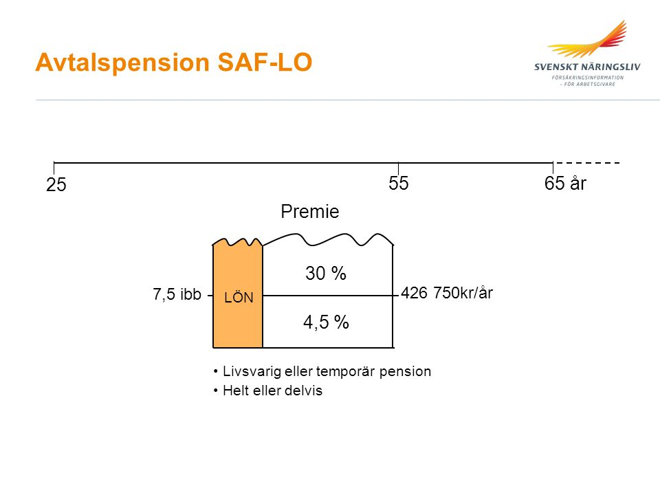 Avtalspension SAF-LO 25 55 65 år Premie 30 % 4,5 % 7,5 ibb