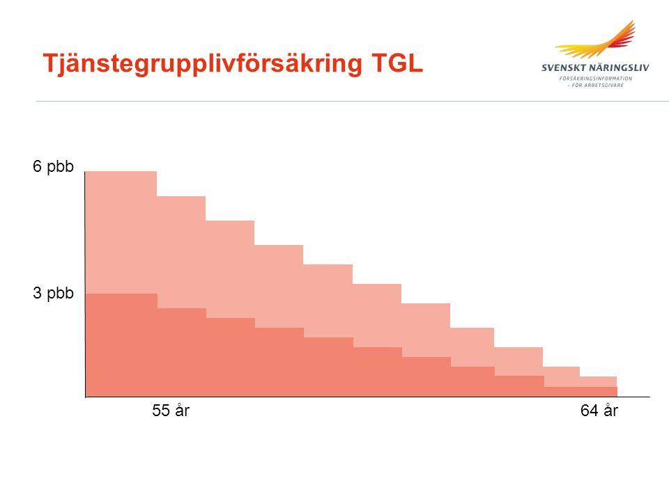 Tjänstegrupplivförsäkring TGL