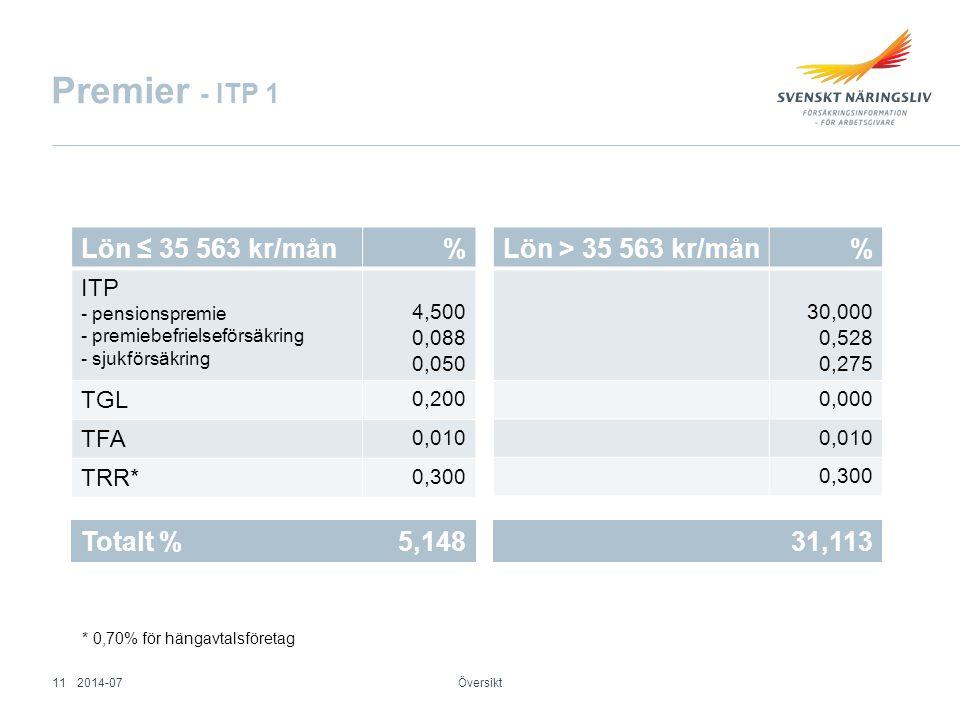 Premier - ITP 1 Lön ≤ 35 563 kr/mån % Lön > 35 563 kr/mån %