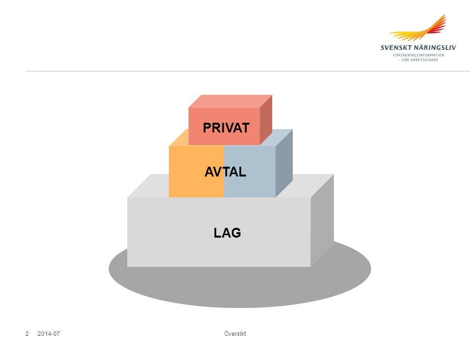 PRIVAT AVTAL LAG 2014-07 Översikt