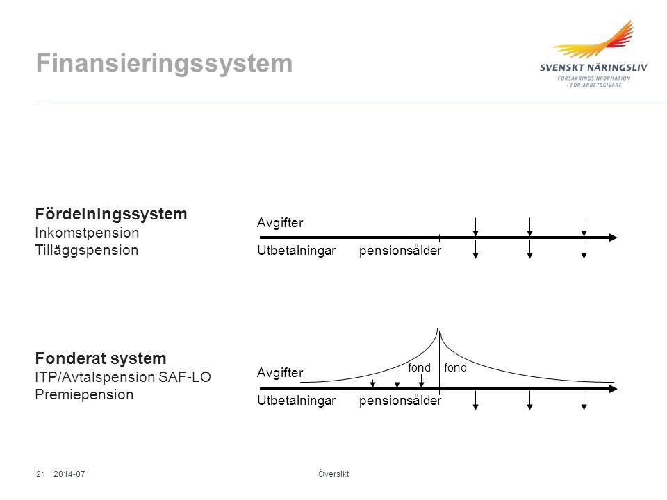 Finansieringssystem Fördelningssystem Fonderat system Inkomstpension