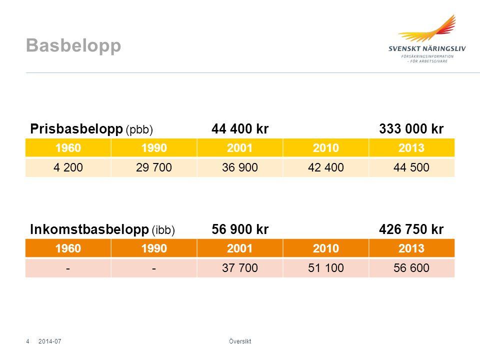 Basbelopp Prisbasbelopp (pbb) 44 400 kr 333 000 kr