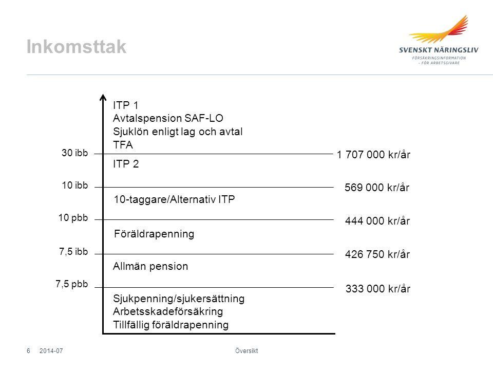 Inkomsttak ITP 1 Avtalspension SAF-LO Sjuklön enligt lag och avtal TFA