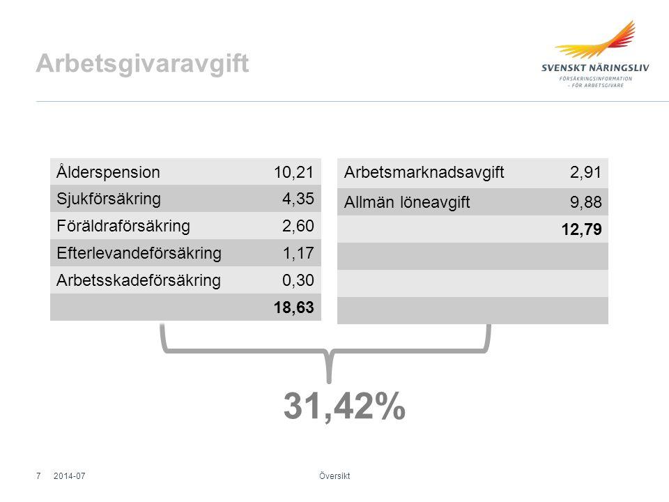 31,42% Arbetsgivaravgift Ålderspension 10,21 Sjukförsäkring 4,35