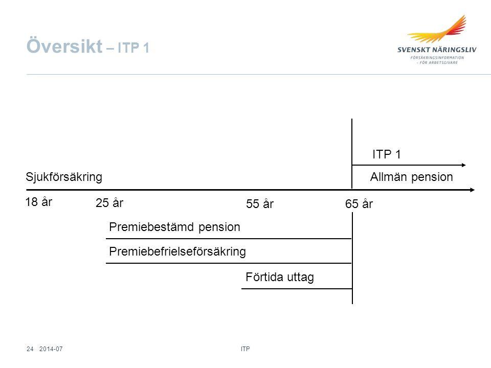 Översikt – ITP 1 ITP 1 Sjukförsäkring Allmän pension 18 år 25 år 55 år
