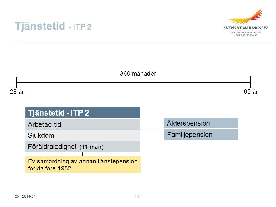 Tjänstetid - ITP 2 Tjänstetid - ITP 2 Ålderspension Arbetad tid