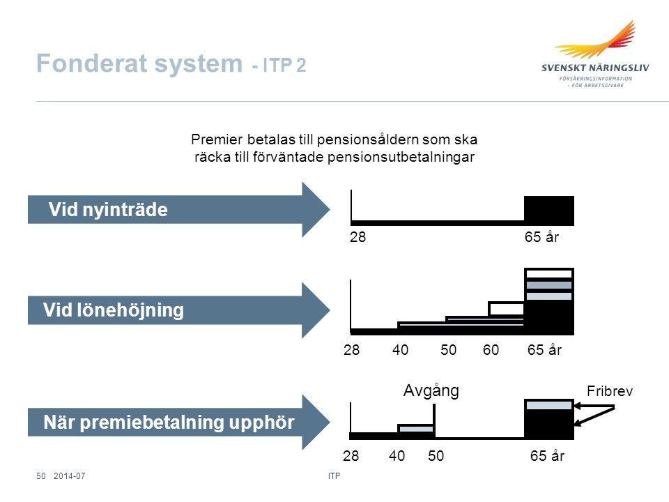 Fonderat system - ITP 2 Vid nyinträde Vid lönehöjning