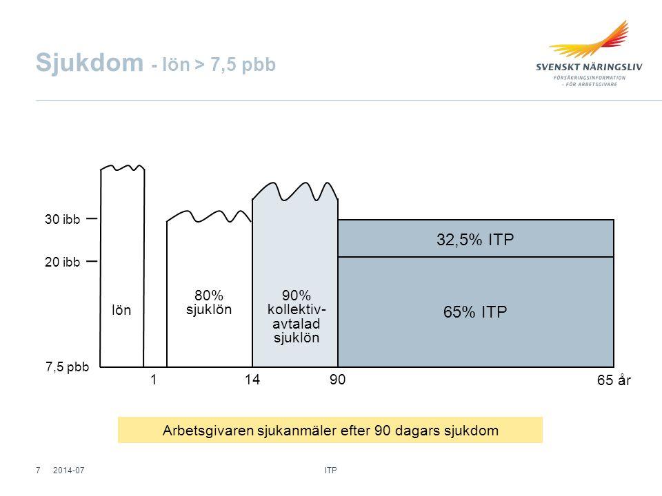 Sjukdom - lön > 7,5 pbb 32,5% ITP 65% ITP 80% sjuklön 90%