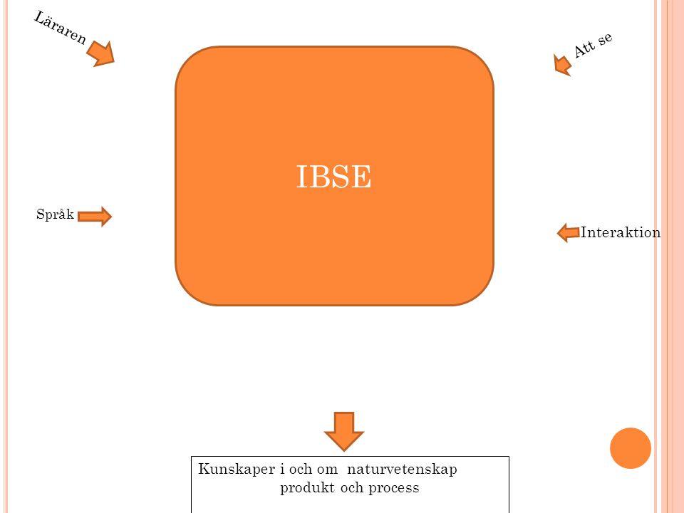 IBSE Läraren Att se Interaktion Kunskaper i och om naturvetenskap