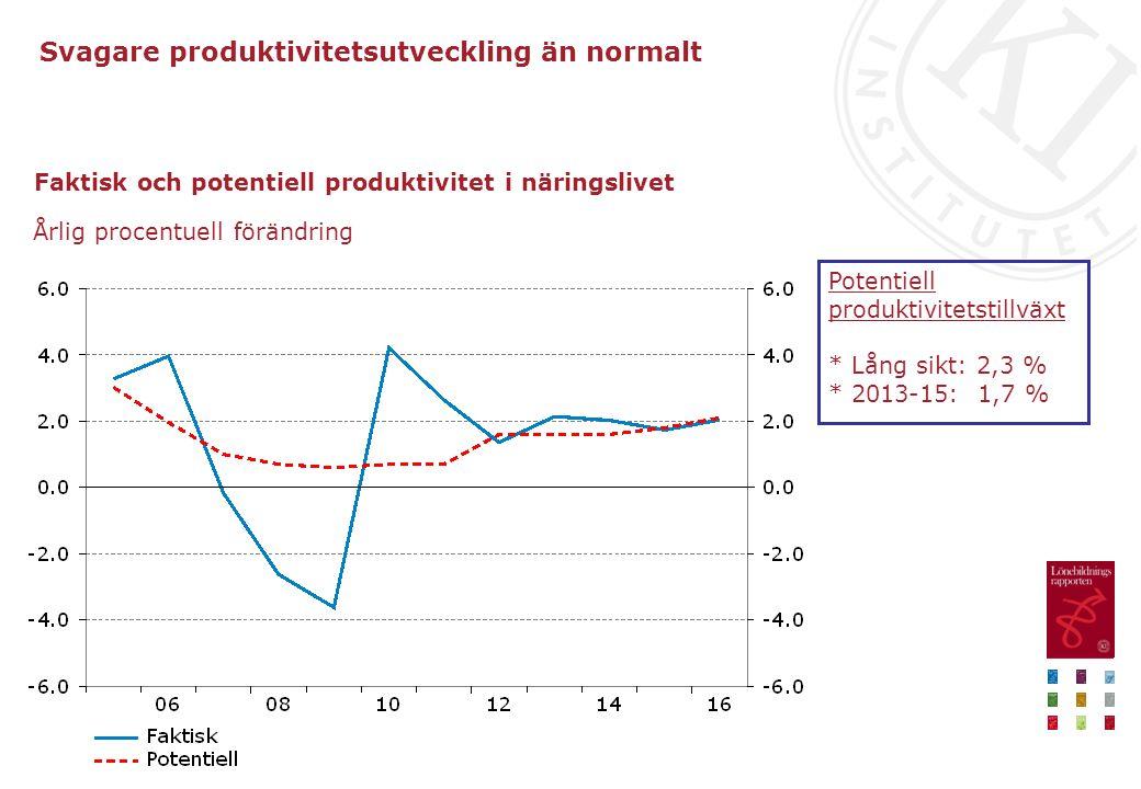 Faktisk och potentiell produktivitet i näringslivet