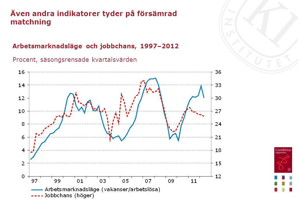 Arbetsmarknadsläge och jobbchans, 1997–2012
