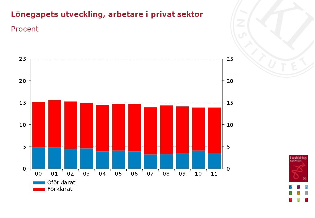 Lönegapets utveckling, arbetare i privat sektor