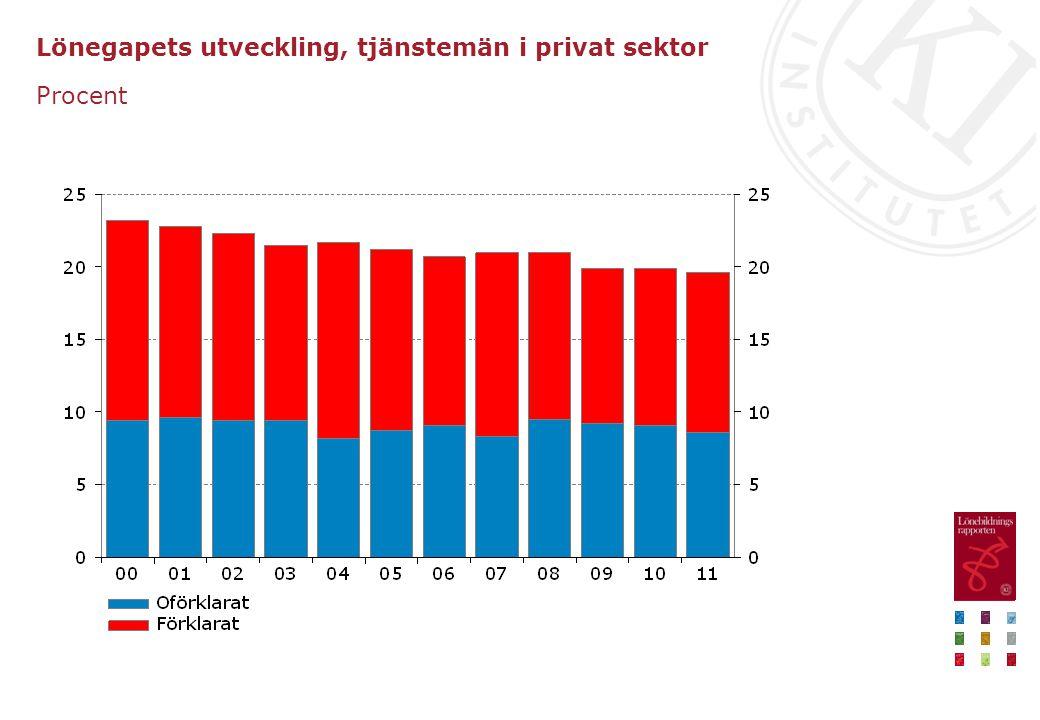 Lönegapets utveckling, tjänstemän i privat sektor