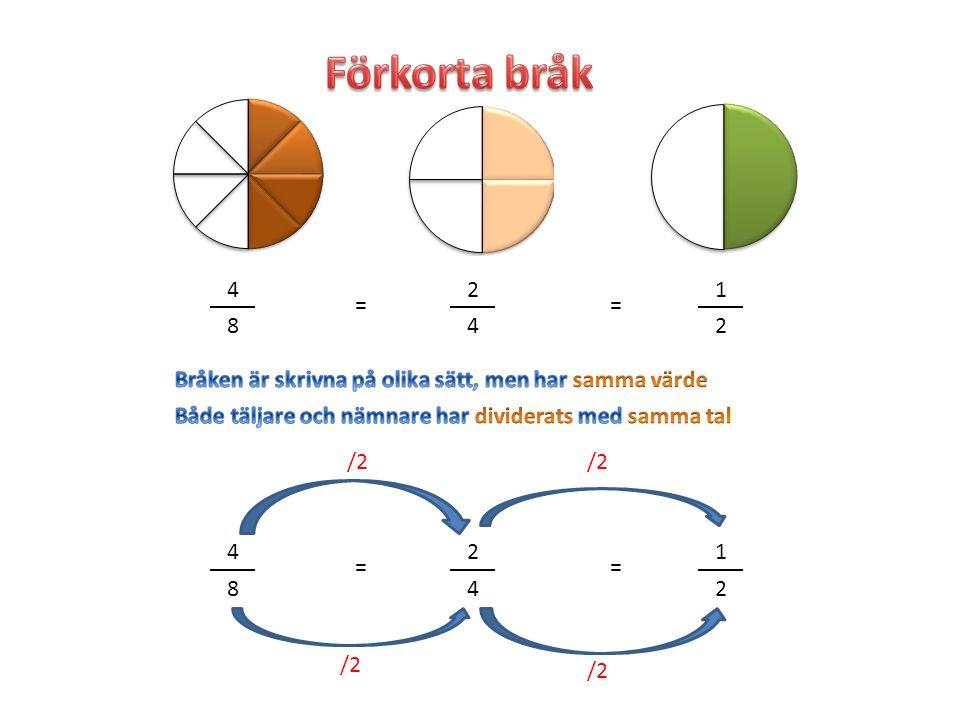 Förkorta bråk 4. 2. 1. = = 8. 4. 2. Bråken är skrivna på olika sätt, men har samma värde.