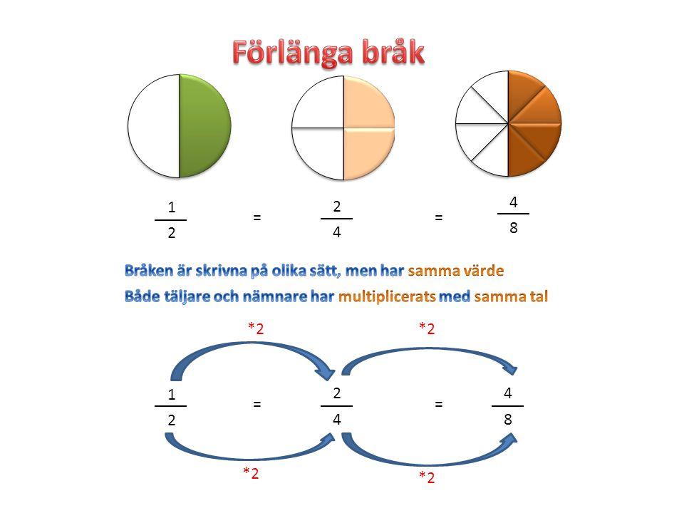 Förlänga bråk 4. 1. 2. = = 8. 2. 4. Bråken är skrivna på olika sätt, men har samma värde.
