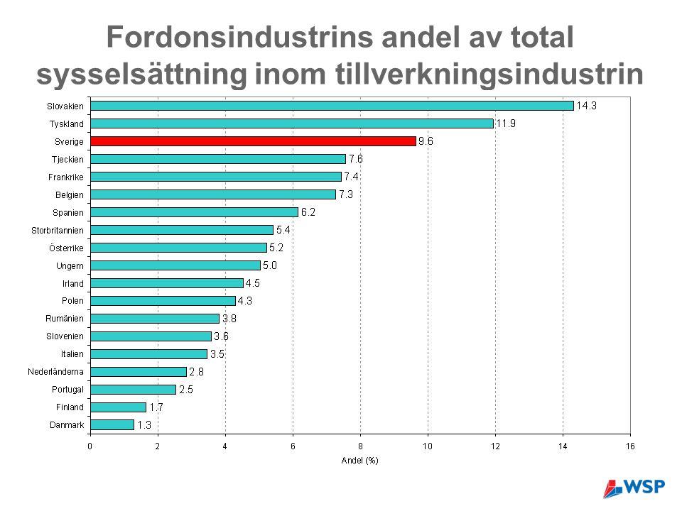 Fordonsindustrins andel av total sysselsättning inom tillverkningsindustrin