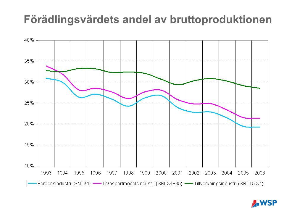 Förädlingsvärdets andel av bruttoproduktionen