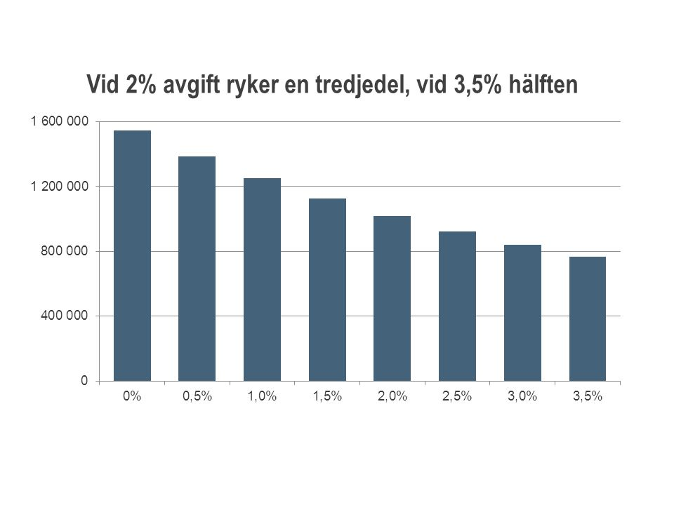 Vid 2% avgift ryker en tredjedel, vid 3,5% hälften