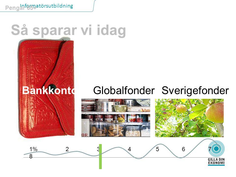 Så sparar vi idag Bankkonto Globalfonder Sverigefonder Pengar 65+