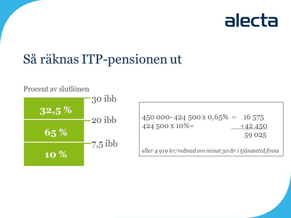 Så räknas ITP-pensionen ut