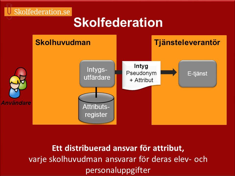 Skolfederation Skolhuvudman. Tjänsteleverantör. Intygs-utfärdare. Intyg. Pseudonym + Attribut. E-tjänst.