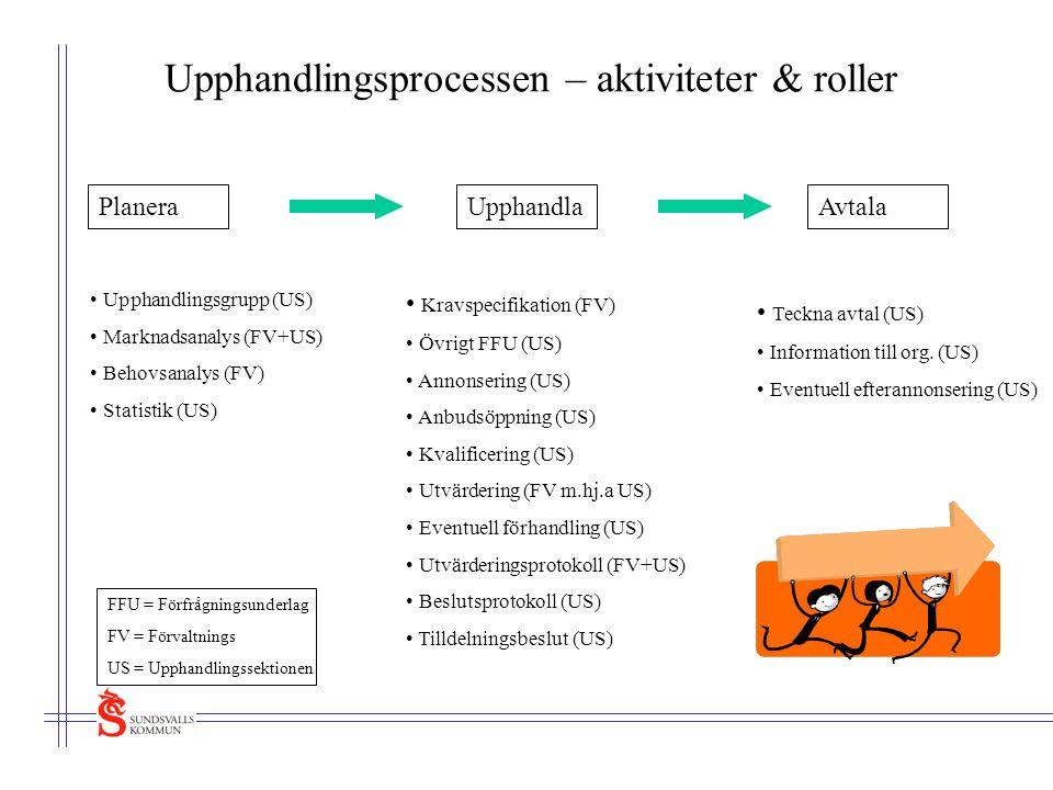 Upphandlingsprocessen – aktiviteter & roller