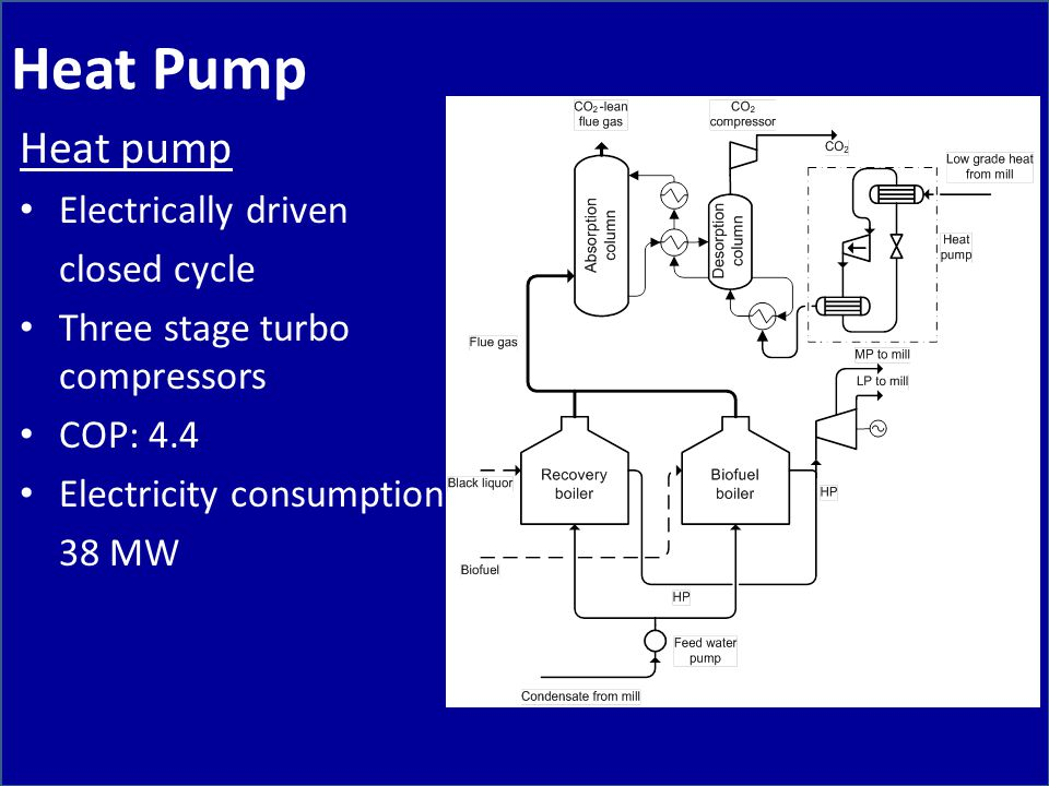 Heat Pump Heat pump Electrically driven closed cycle