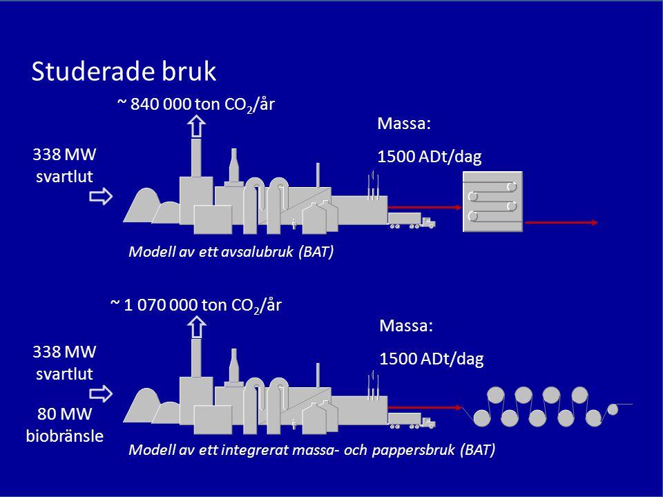 Studerade bruk ~ 840 000 ton CO2/år Massa: 1500 ADt/dag 338 MW