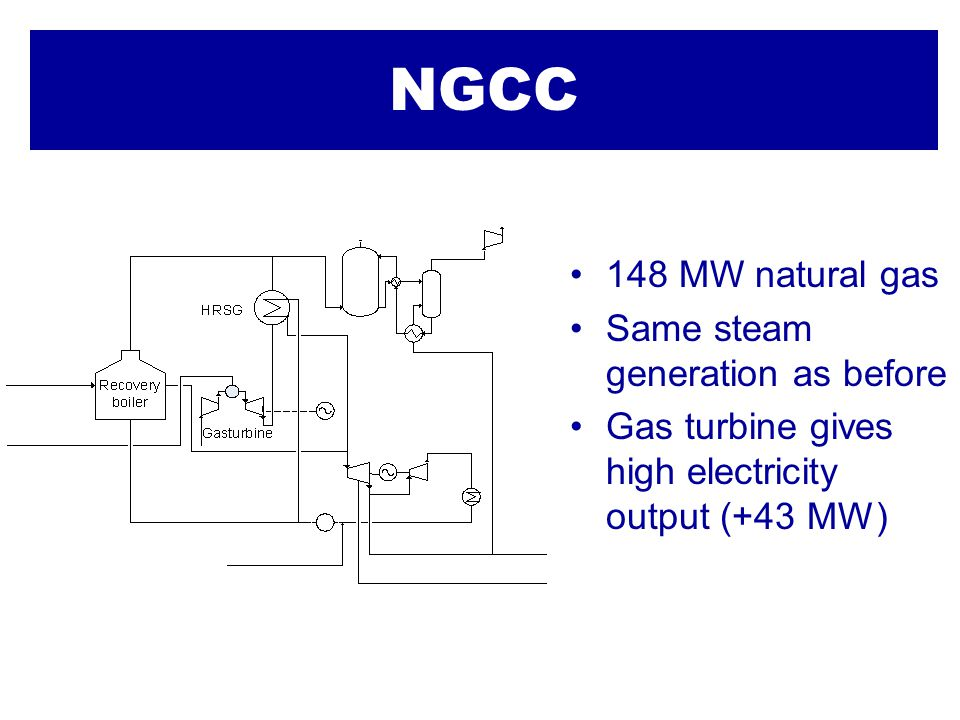 NGCC 148 MW natural gas Same steam generation as before