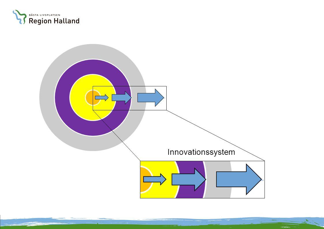 Innovationssystem