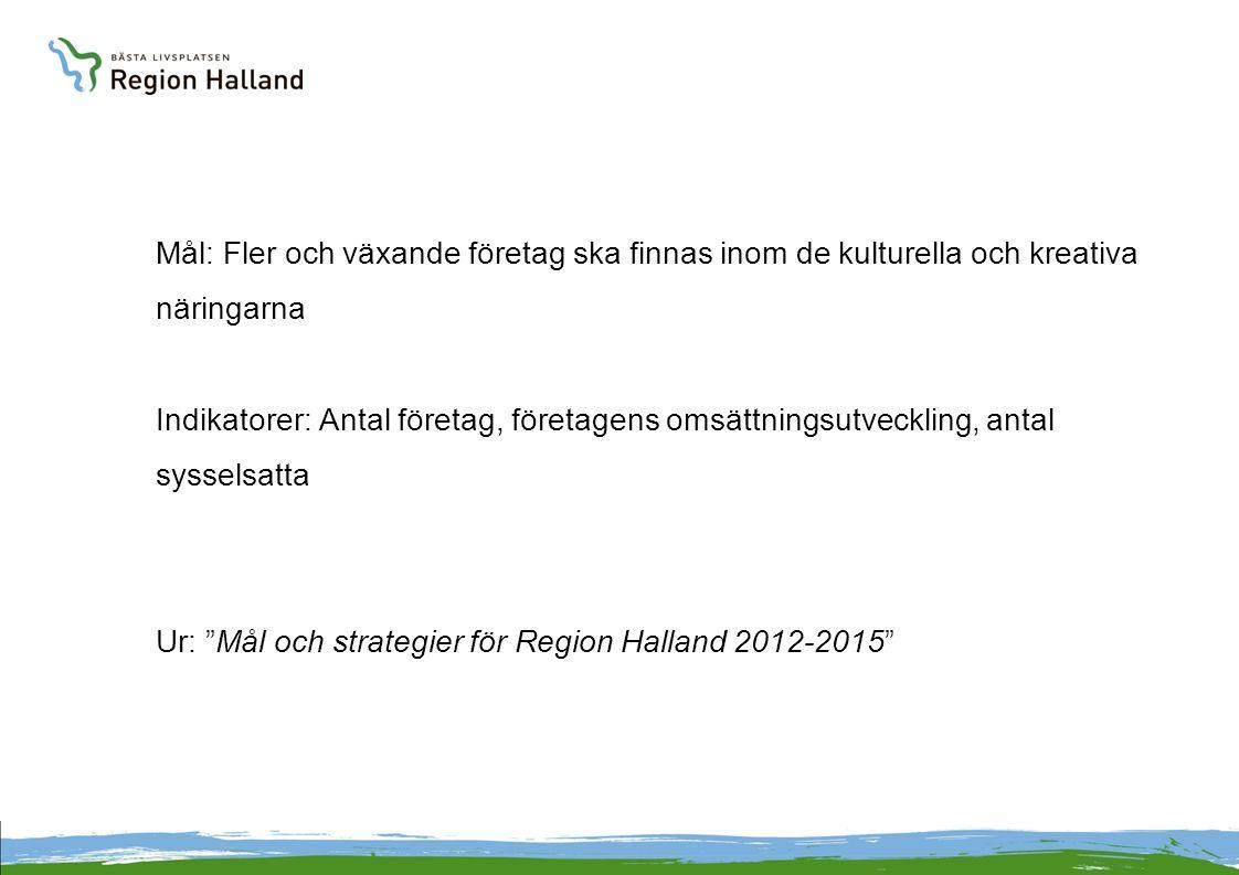 Mål: Fler och växande företag ska finnas inom de kulturella och kreativa näringarna Indikatorer: Antal företag, företagens omsättningsutveckling, antal sysselsatta Ur: Mål och strategier för Region Halland 2012-2015