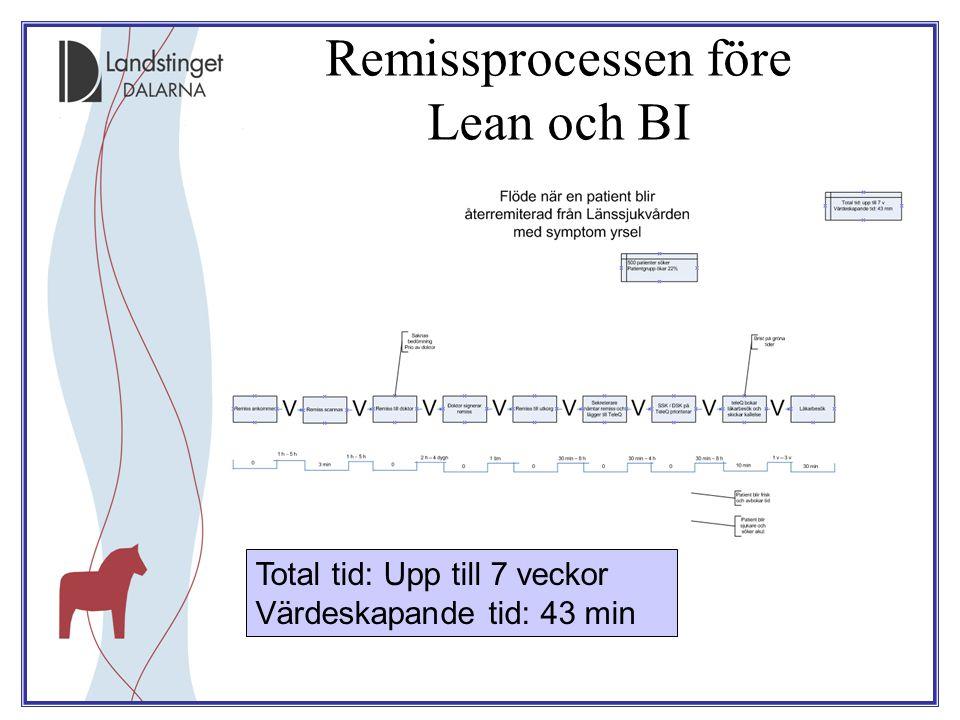 Remissprocessen före Lean och BI
