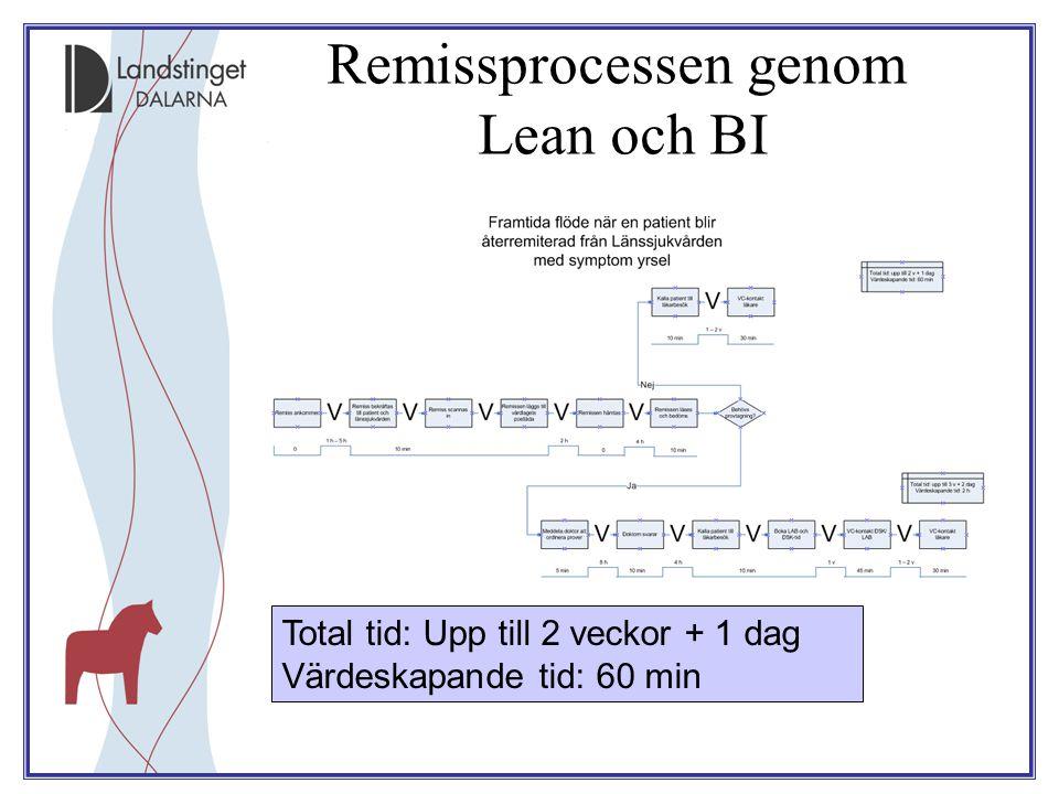 Remissprocessen genom Lean och BI