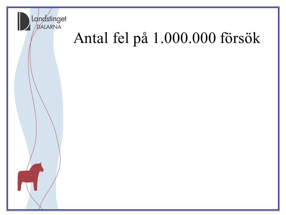 Antal fel på 1.000.000 försök