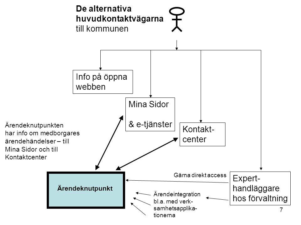 De alternativa huvudkontaktvägarna till kommunen