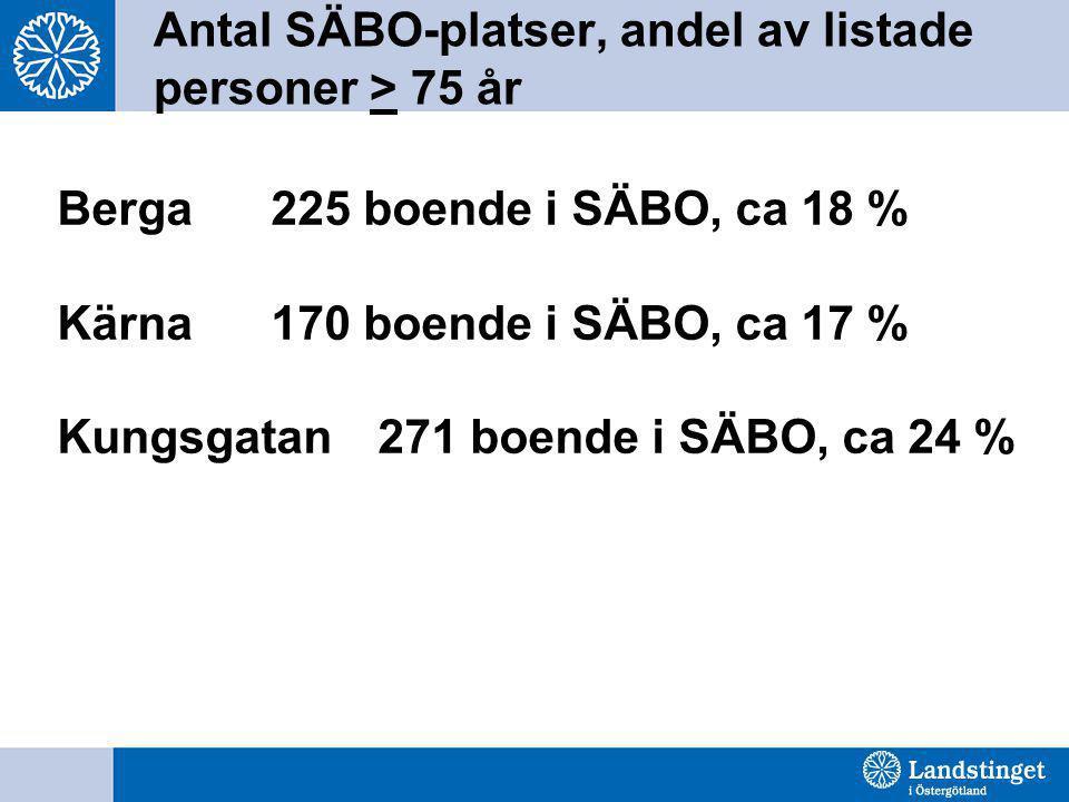 Antal SÄBO-platser, andel av listade personer > 75 år